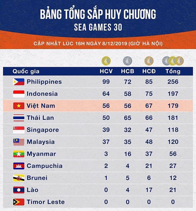 Bảng tổng sắp huy chương SEA Games 30 ngày 8/12: Việt Nam giành thêm 10 HCV   News by Thaiger