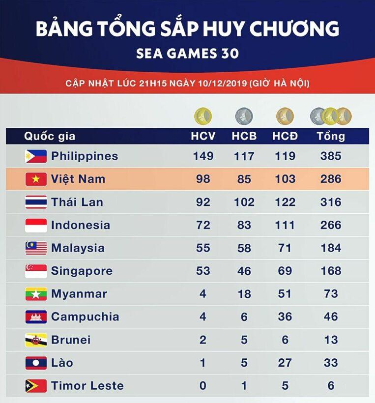 Bảng tổng sắp huy chương SEA Games 30 ngày 11/12: Đoàn Việt Nam cầm chắc vị trí thứ hai chung cuộc | News by Thaiger