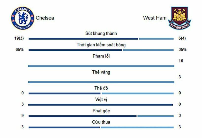 Highlights trận đấu Chelsea vs West Ham: Đội chủ nhà phải trả giá đắt   News by Thaiger