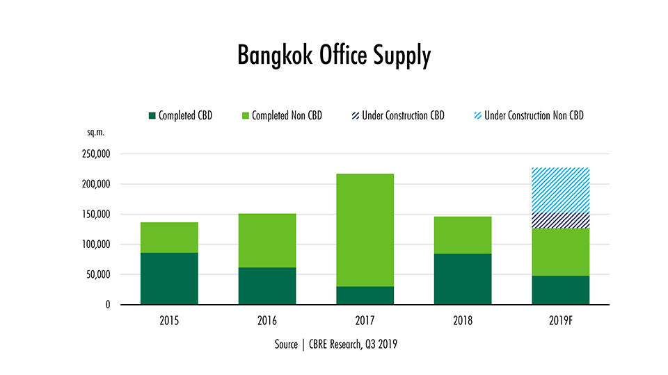 Forecasts for Bangkok property 2020 | News by Thaiger