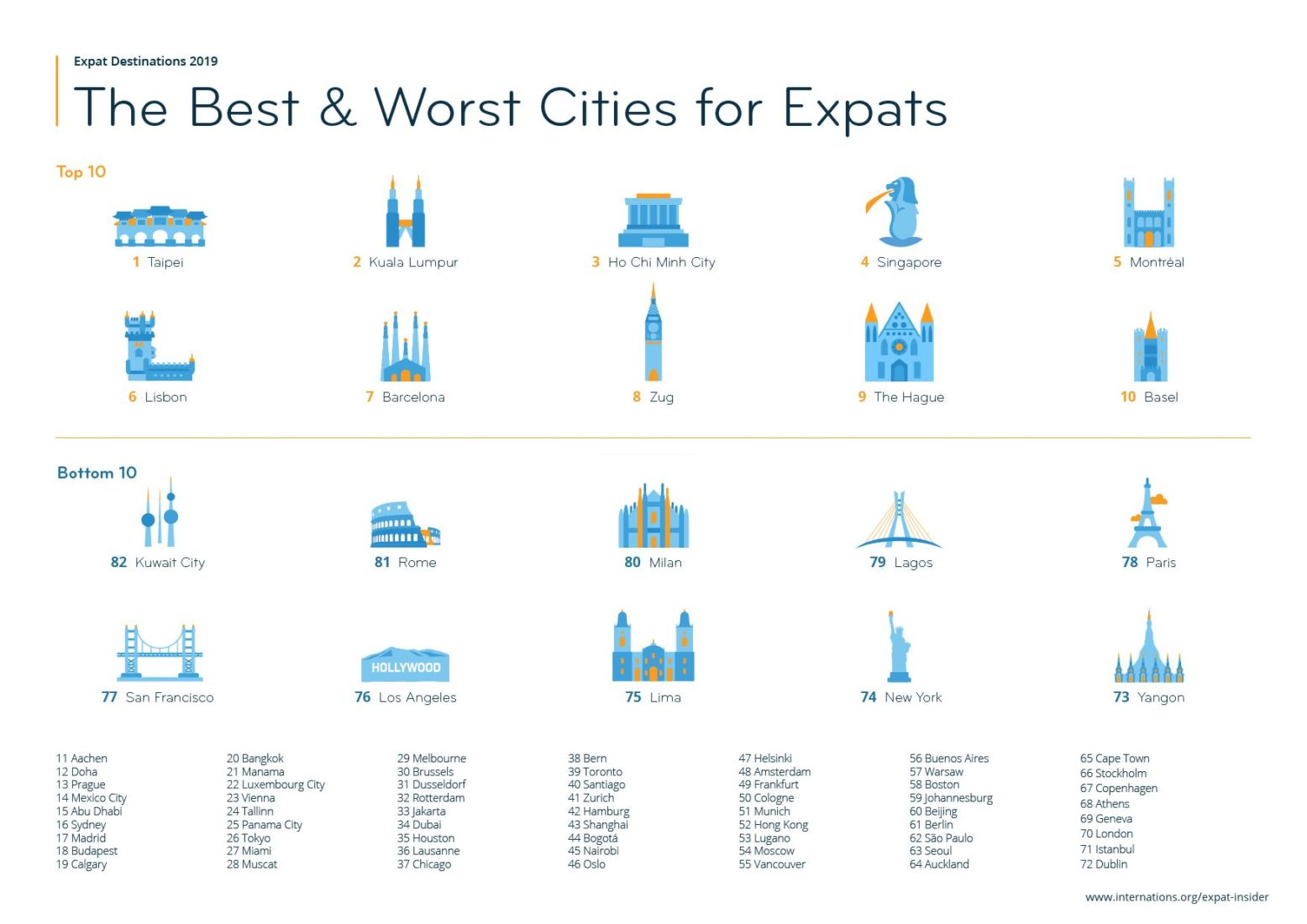 Bangkok less popular, Taipei heads the list - World's favourite city for expats | News by Thaiger