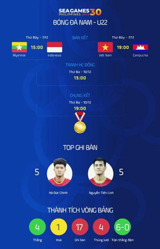 Bóng đá nam SEA Games 30: Xác định 2 cặp bán kết, U22 Việt Nam rộng mở đón HCV | News by Thaiger