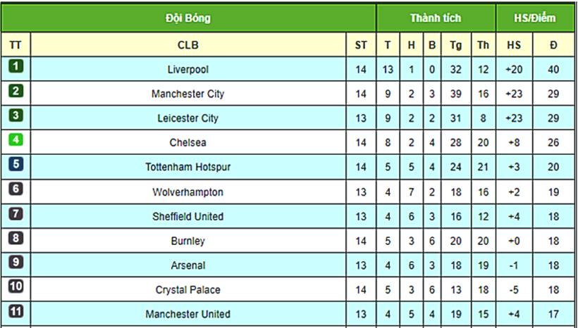 Premier League: Liverpool vững chân, Man City thụt lùi, Arsenal và MU nhăm nhe đá Tottenham | News by Thaiger