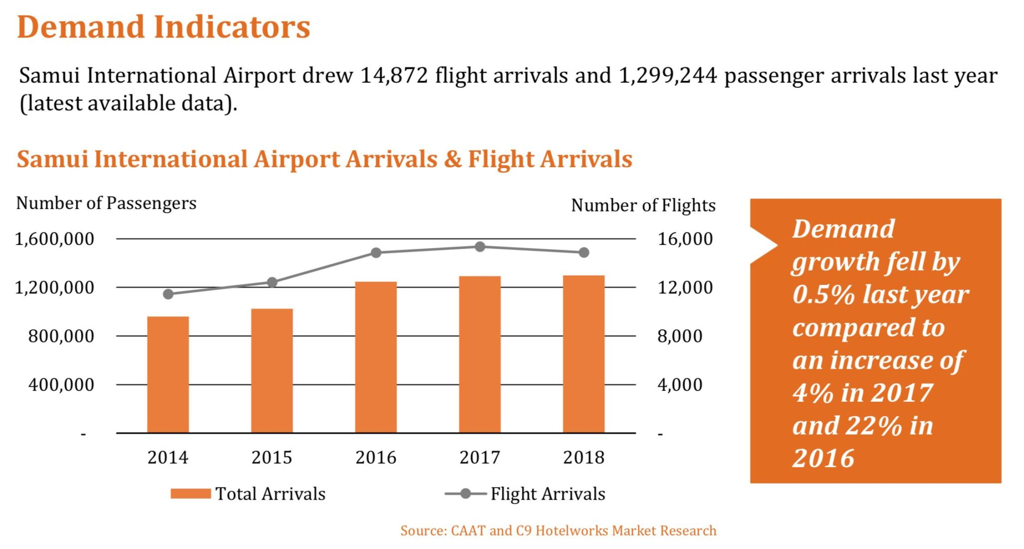 Mono airlift remains key barrier to Koh Samui's tourism success | News by Thaiger