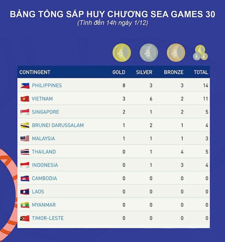 Bảng tổng sắp huy chương SEA Games 30 sau ngày đầu thi đấu: Việt Nam đứng thứ hai | News by Thaiger