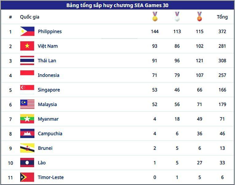 Bảng tổng sắp huy chương SEA Games 30 ngày 10/12: Đoàn Việt Nam vượt Thái Lan trên BXH | News by Thaiger