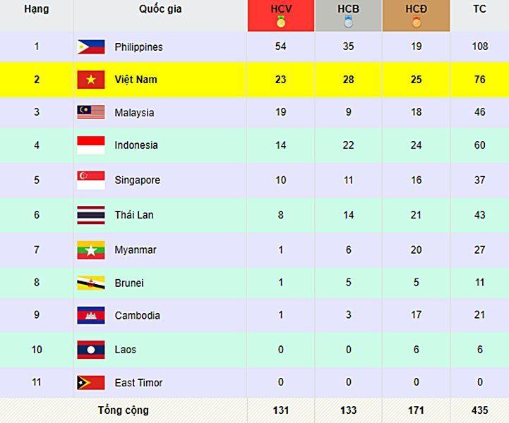 Bảng tổng sắp huy chương SEA Games 30 ngày 4/12: Đội chủ nhà bỏ xa láng giềng | News by Thaiger