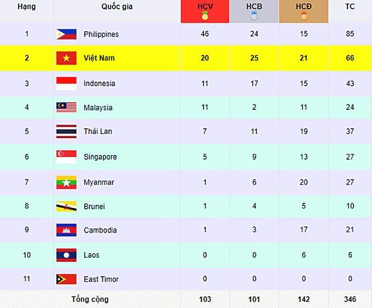 Bảng tổng sắp huy chương SEA Games 30 ngày 3/12: Việt Nam thi đấu khởi sắc | News by Thaiger