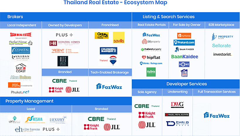 Why is Thailand's PropTech market so valuable... | News by Thaiger