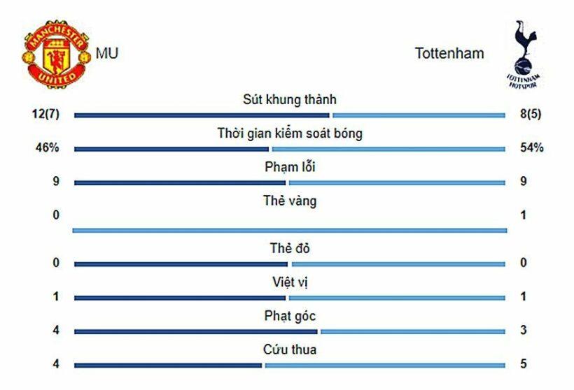 Highlight trận đấu MU vs Spurs: Cú đúp siêu sao   News by Thaiger