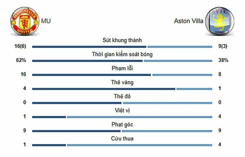 Highlight trận đấu MU vs Aston Villa: Màn rượt đuổi hấp dẫn | News by Thaiger