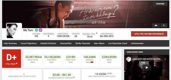 Mỹ Tâm - nữ ca sĩ đầu tiên của Vpop sở hữu 1 tỷ view trên Youtube   News by Thaiger