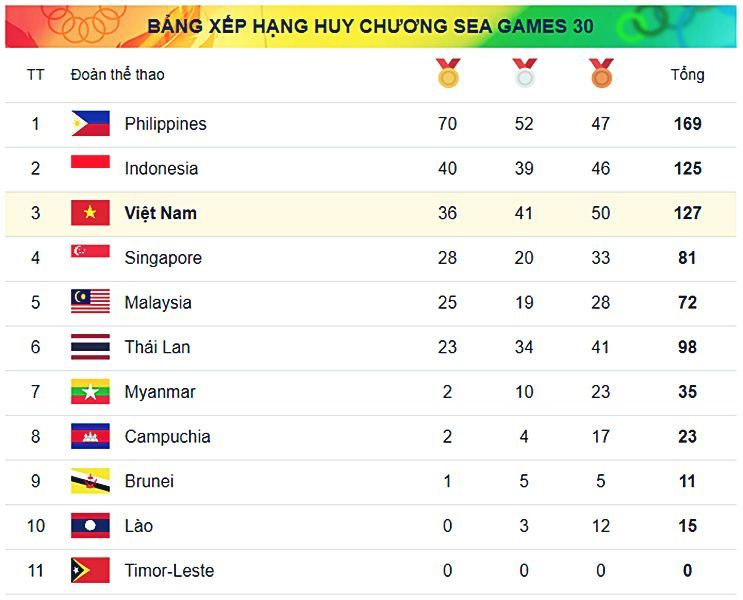 Bảng tổng sắp huy chương SEA Games 30 ngày 6/12: Việt Nam tụt hạng | News by Thaiger