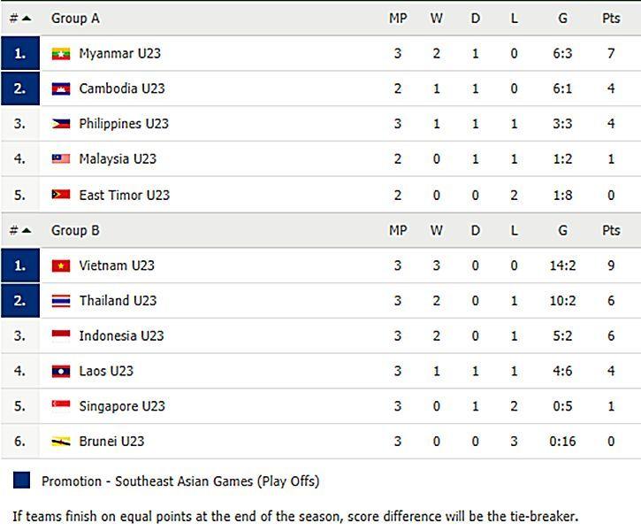 Kết quả bóng đá nam SEA Games 30: U22 Việt Nam chiến thắng ấn tượng, vững ngôi đầu bảng | News by Thaiger