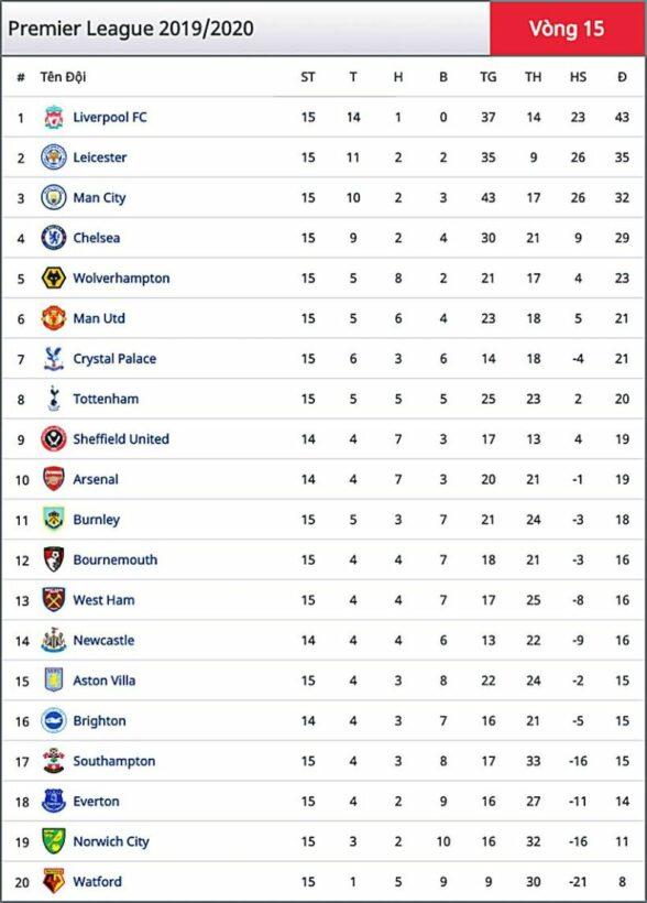 Kết quả bóng đá ngày hôm nay 5/12: Liverpool hủy diệt Everton | News by Thaiger