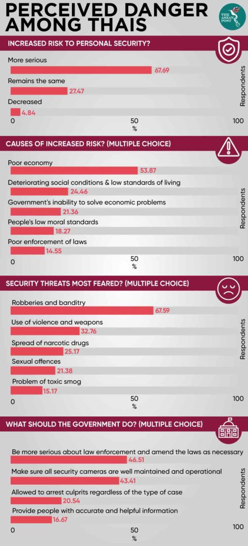 """Survey shows that Thais feel """"less safe"""" 