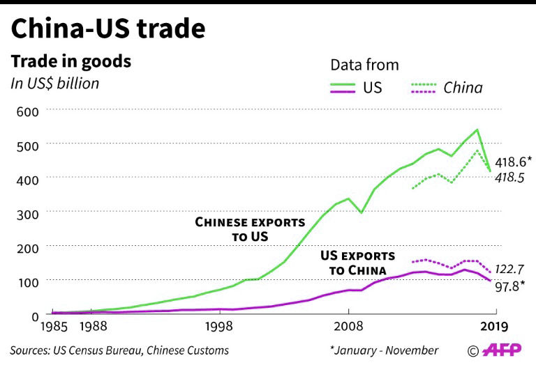 The US and China sign Phase One of new trade agreement today | News by Thaiger