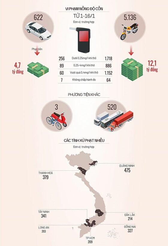 6.300 tài xế bị xử phạt vi phạm nồng độ cồn | News by Thaiger
