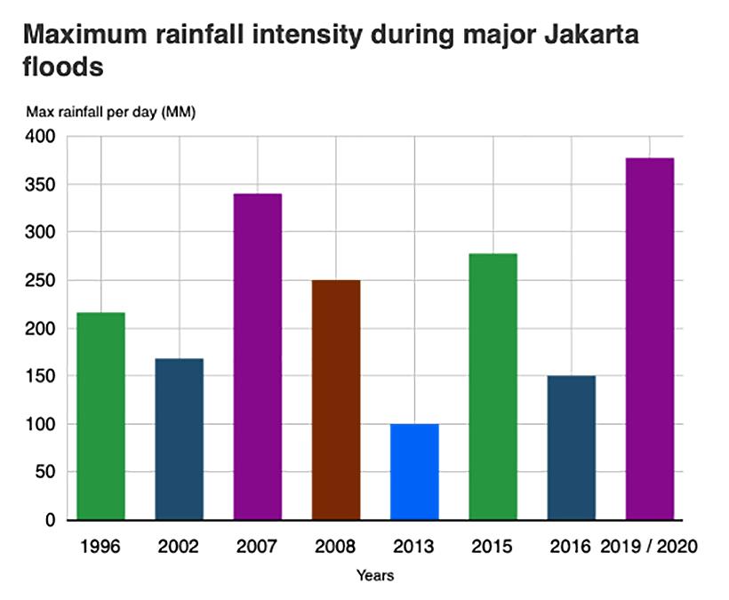 """Not ordinary rain"" - Jakarta floods break records, 21 dead | News by Thaiger"