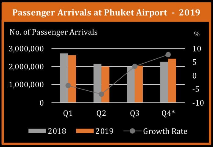 Crunching the numbers on Phuket's hotels - 2020 | News by Thaiger
