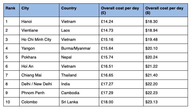 Hanoi the cheapest overall, Bangkok the cheapest food - Backpacking in Asia | News by Thaiger