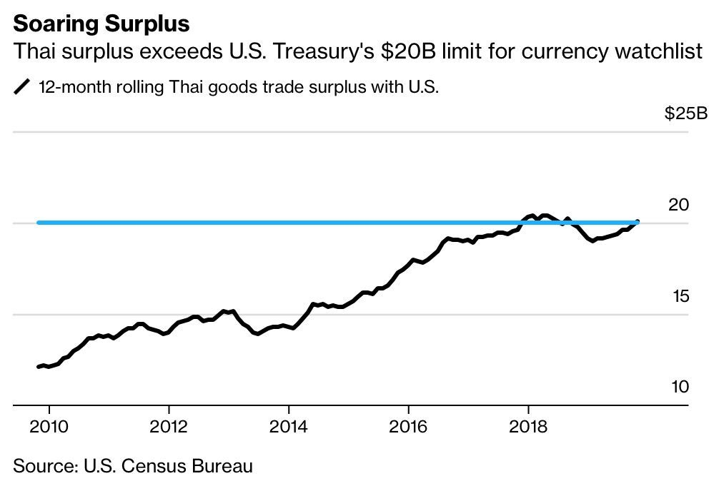 US Treasury mulls putting Thailand on its 'watchlist' as a currency manipulator | News by Thaiger