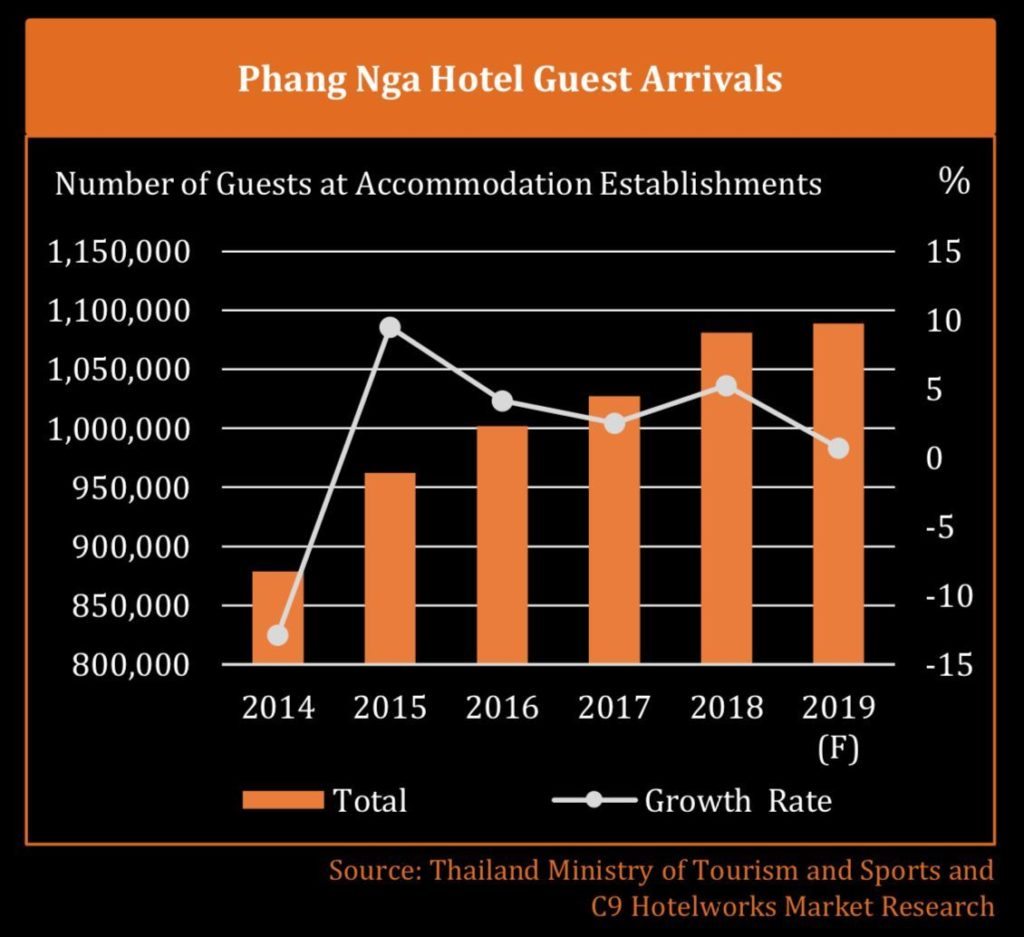 Latest Khao Lak hotel report | News by Thaiger