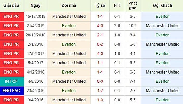 Nhận định trận Everton vs Manchester United – Ngoại hạng Anh vòng 28 – (21h00 ngày 01/03)   News by Thaiger