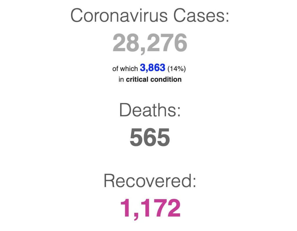 Coronavirus UPDATE - 28,276 confirmed cases, many people continue to recover | News by Thaiger