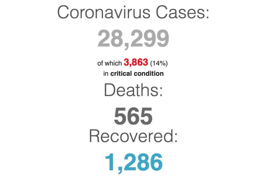 Coronavirus UPDATE: Thursday afternoon, 1,200+ patients now fully recovered | News by The Thaiger