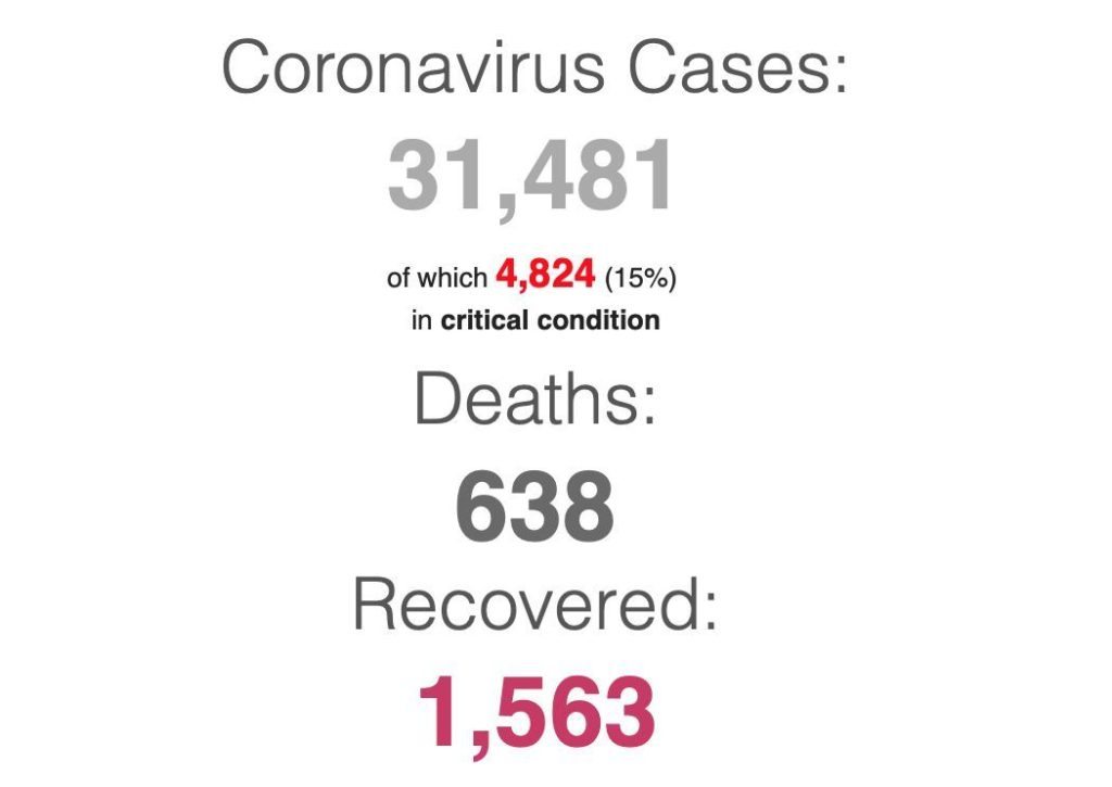 Coronavirus UPDATE - 31,481 infections world-wide, the search for a cure   News by Thaiger