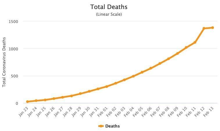 Coronavirus UPDATE: Vietnam village quarantined, worldwide cases reach 64,448   News by Thaiger