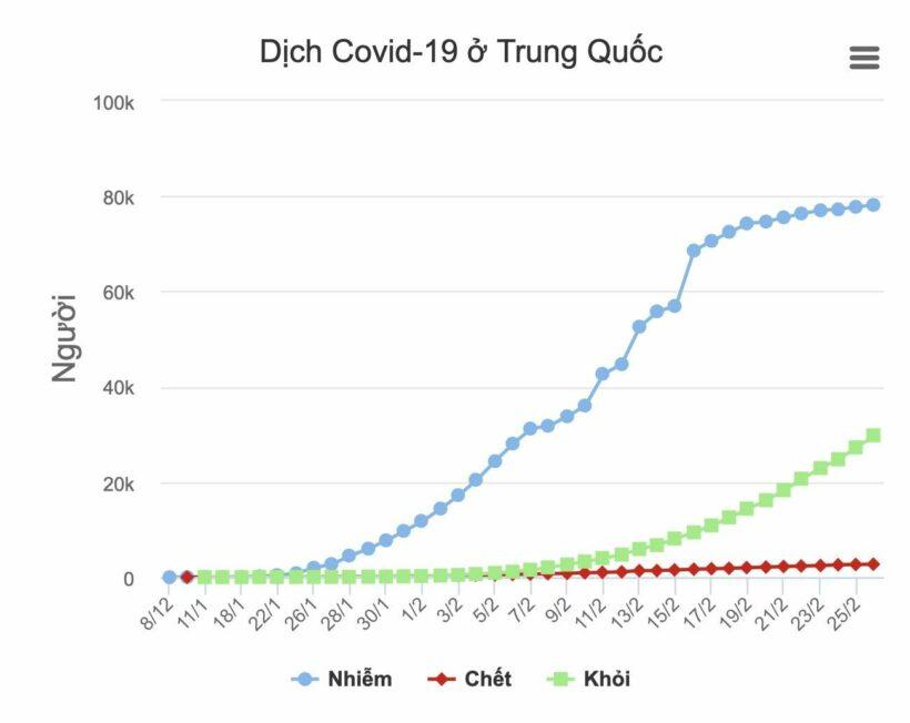 14% bệnh nhân ở Quảng Đông - Trung Quốc tái nhiễm virus corona   News by Thaiger