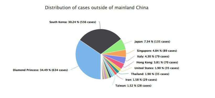 Korean virus cases skyrocket; Japanese passenger turns positive | News by Thaiger