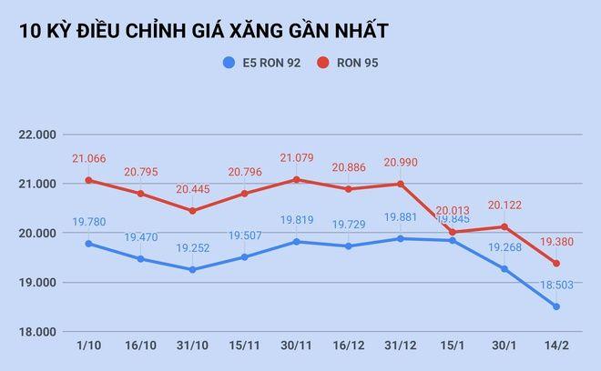 Giá xăng giảm mạnh ngày Valentine   News by Thaiger