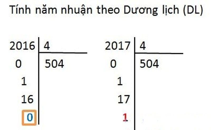 Năm nhuận là gì và cách tính năm nhuận | News by Thaiger