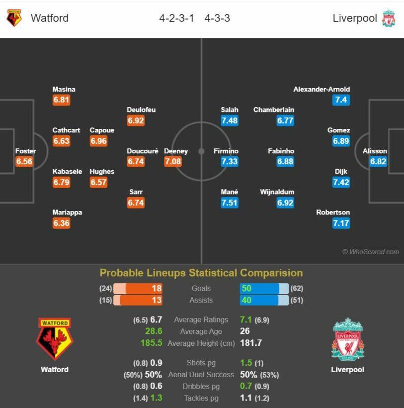 Nhận định trận Watford vs Liverpool – Ngoại hạng Anh vòng 28 – (00h30 ngày 1/3): Liverpool bất bại | News by Thaiger