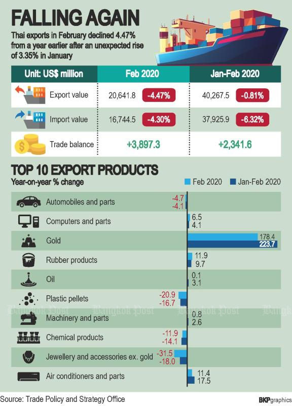 Opportunities for 2020 export growth in Thailand | News by Thaiger