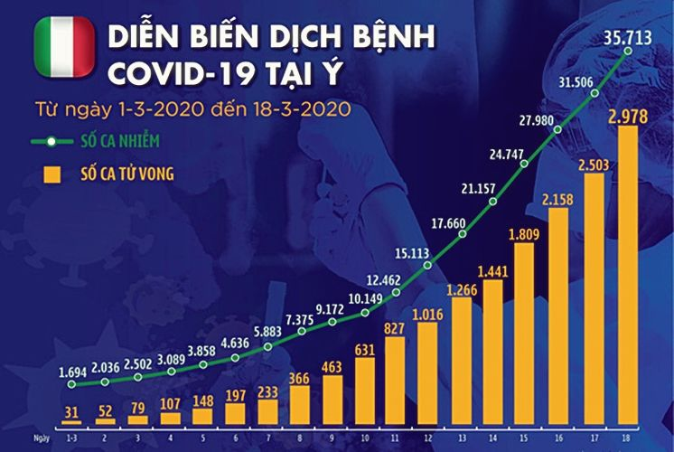 Dịch COVID-19 ngày 19/3 tại Ý: Hơn 35.700 người nhiễm, gần 3.000 người chết | News by Thaiger