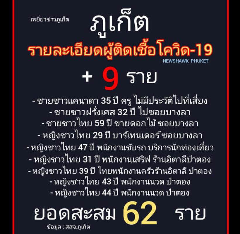Phuket reports 9 new coronavirus cases   News by Thaiger