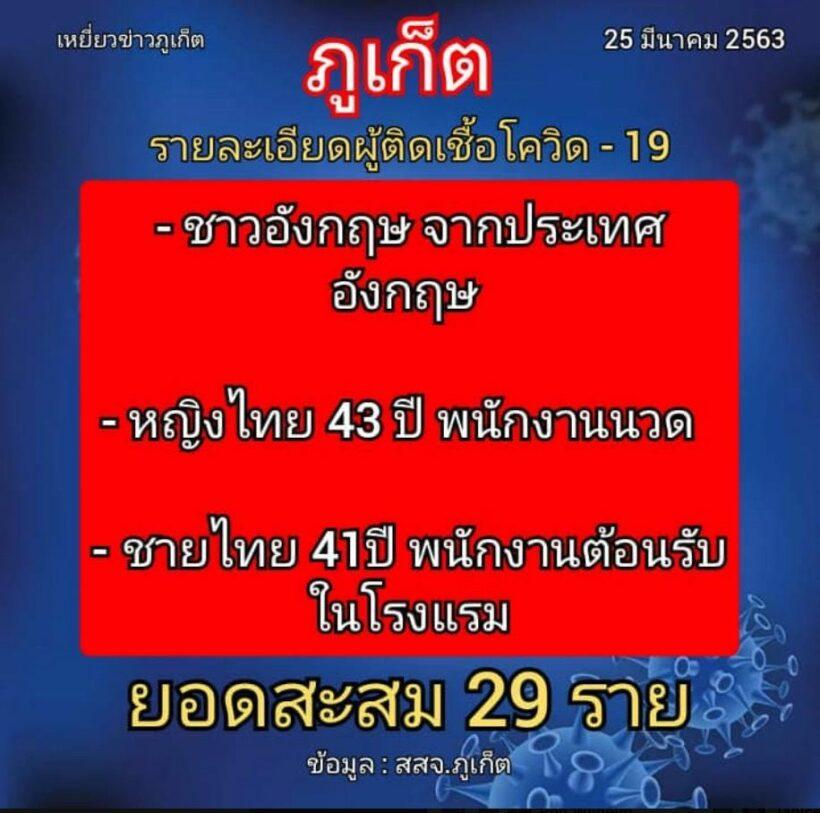 Phuket reports 3 new coronavirus cases (Wednesday) | News by Thaiger