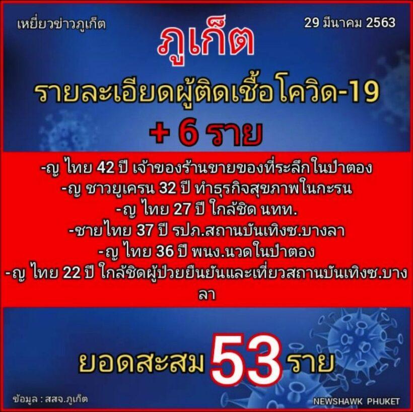 6 new coronavirus cases in Phuket   News by Thaiger