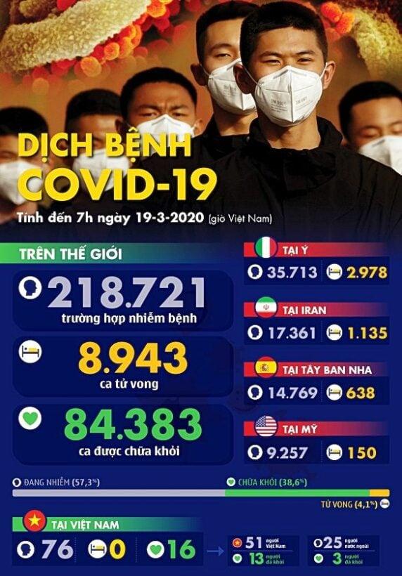 Dịch COVID-19 ngày 19/3 tại Mỹ: 8.736 ca nhiễm, 150 ca tử vong bao gồm người gốc Việt | News by Thaiger