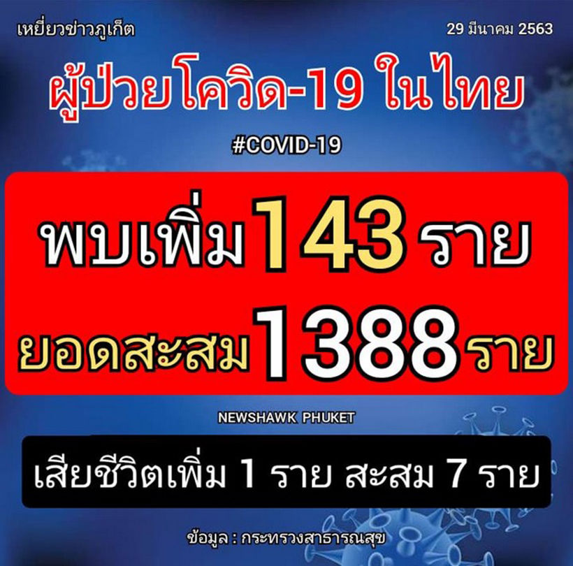 Thailand confirms 143 new coronavirus cases, 1 more death   News by Thaiger