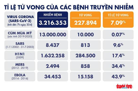 Tình hình COVID-19 thế giới (T5 30-4): Khoảng 1 triệu ca hồi phục   News by Thaiger