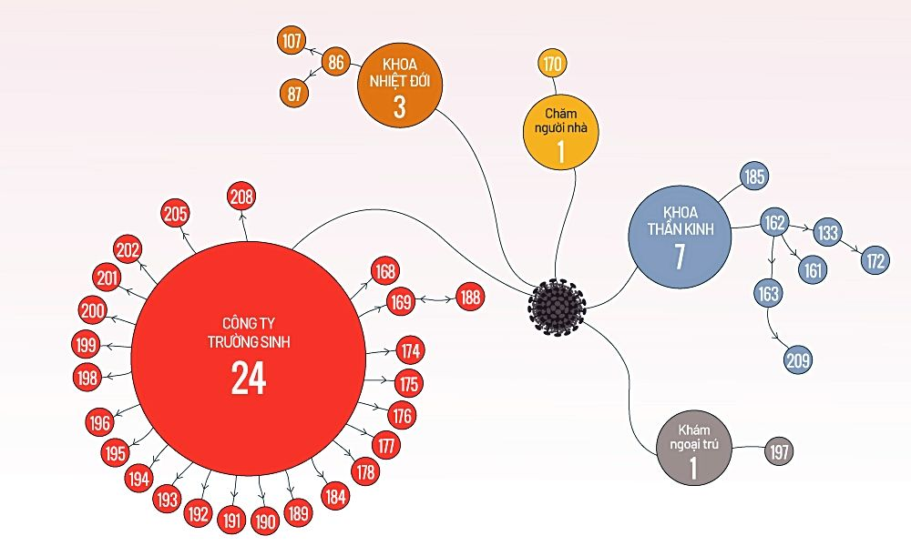 Cập nhật COVID-19 tại Việt Nam (Sáng 1/4): Tổng số ca nhiễm nCoV lên 212 người   News by Thaiger