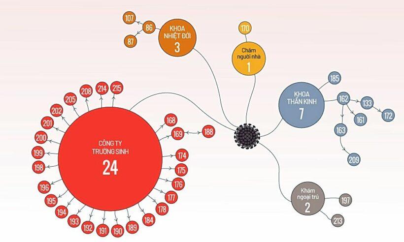 Cập nhật COVID-19 tại Việt Nam (Tối 1/4): Tổng số ca nhiễm nCoV lên 218 người   News by Thaiger