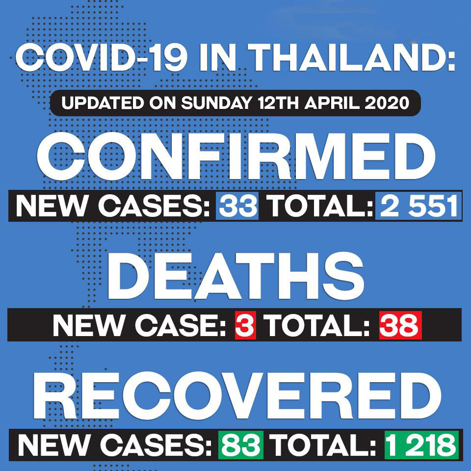 33 new coronavirus infections confirmed, 3 more deaths (Sunday) | News by Thaiger