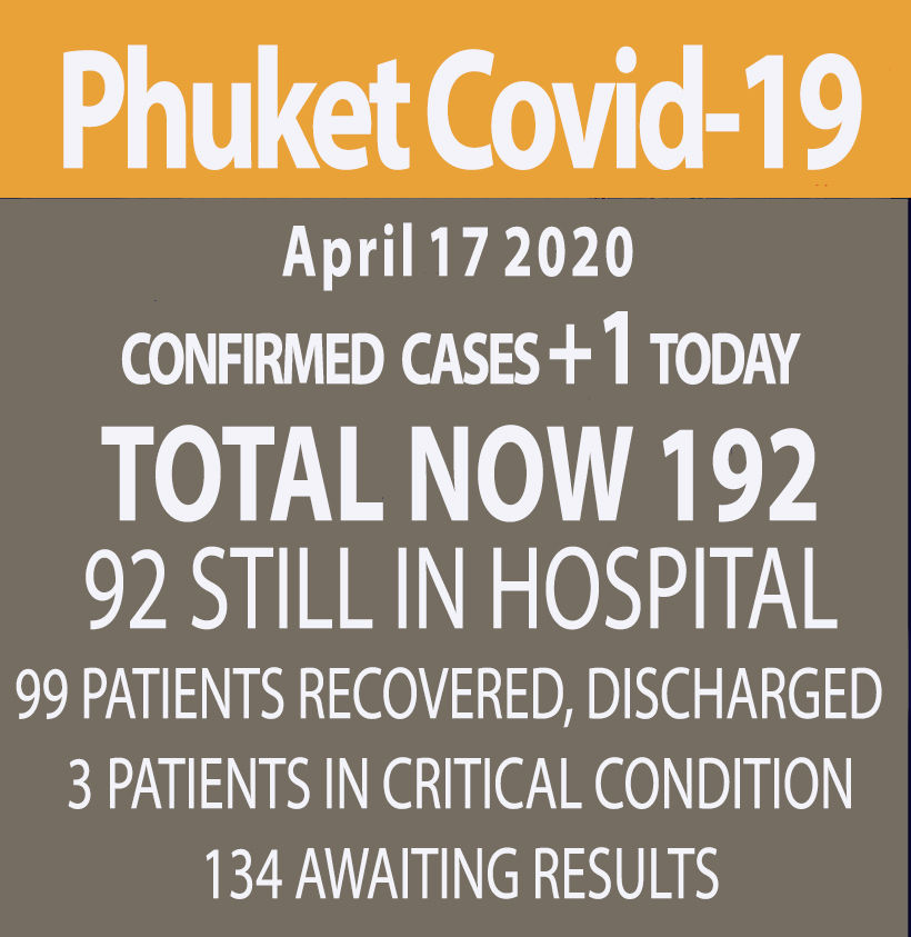 Phuket reports 1 new Covid-19 case (Friday) | News by Thaiger