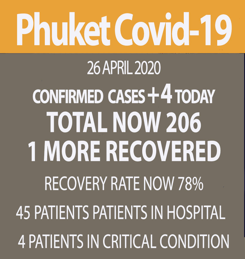 Phuket reports 4 new Covid-19 cases, all in Bang Tao (Sunday) | News by Thaiger